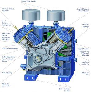 Yêu cầu trong việc tháo lắp để sửa chữa máy nén khí piston